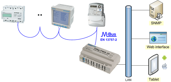 M-Bus electricity meters to SNMP