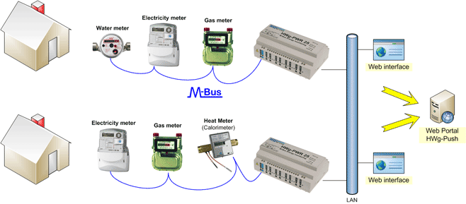 residential Energy metering M-Bus