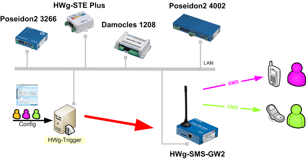 sms-gw3-monitoring-with-sms